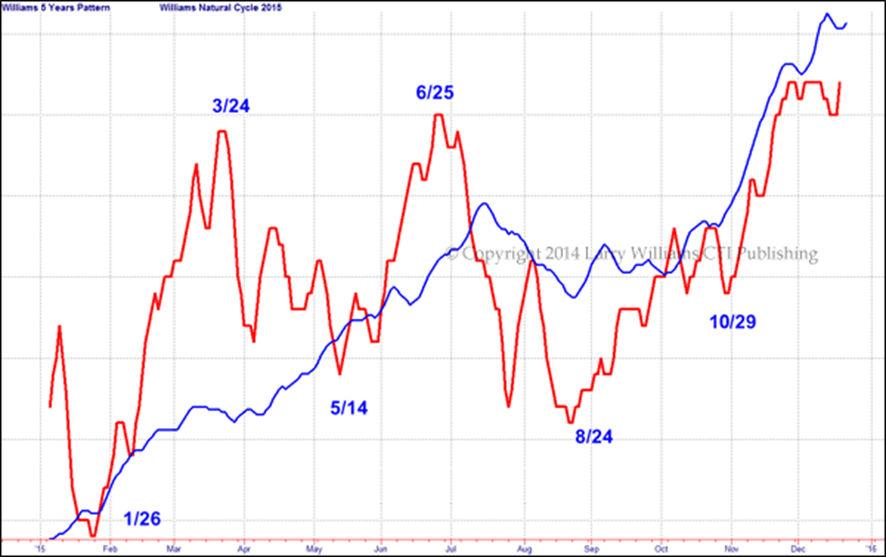 ダウ工業株価指数のフォーキャスト2015とトレンド