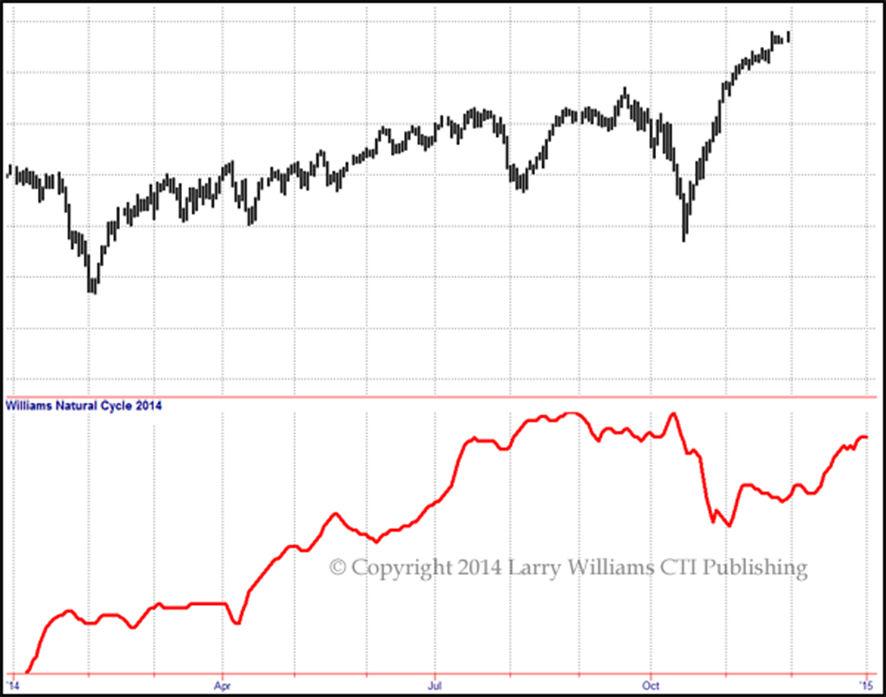 ダウ工業株価指数のフォーキャスト2014とトレンド