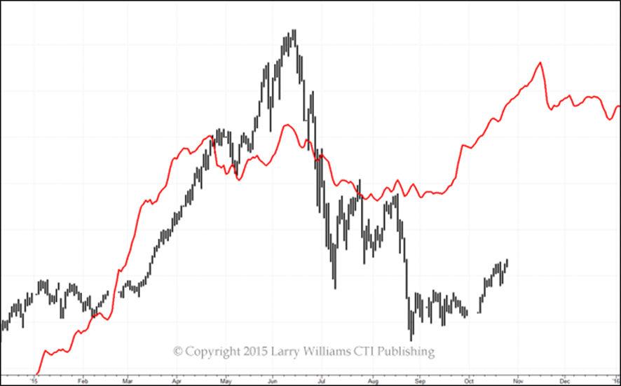 中国の株価指数のフォーキャストとその結果