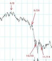 2008年後半の日本株式市場のフォーキャスト1