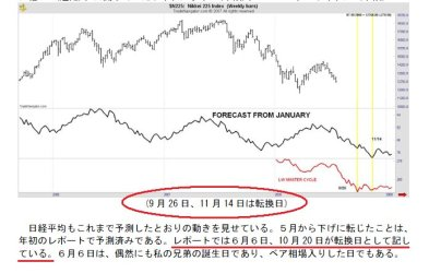 2008年後半の日本株式市場のフォーキャスト2